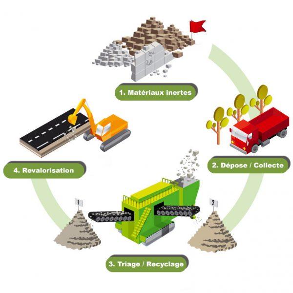 plateforme_recyclage_inertes_1